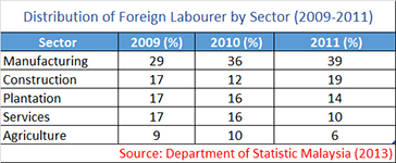 Distribution of Labour in malaysia