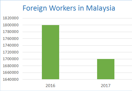 Number of Foreign Workers in Malaysia